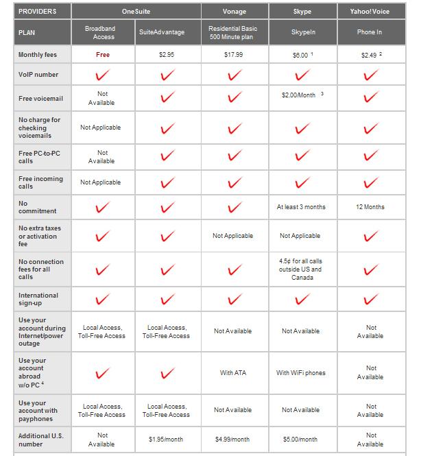 VoIP comparison